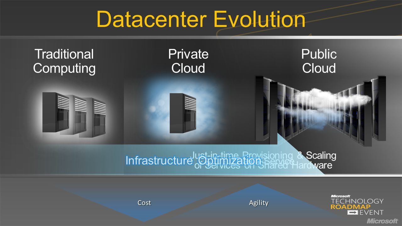 Datacenter Evolution Traditional Computing Private Cloud Public Cloud IT as a Service Just-in-time Provisioning & Scaling of Services on Shared Hardware