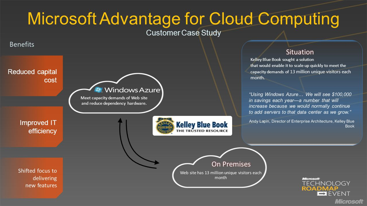 Microsoft Advantage for Cloud Computing Customer Case Study Kelley Blue Book sought a solution that would enable it to scale up quickly to meet the capacity demands of 13 million unique visitors each month.
