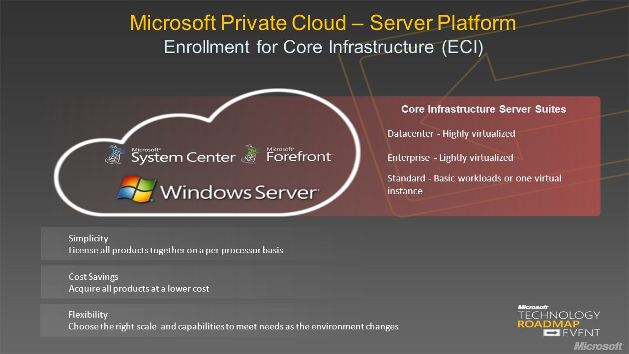 Microsoft Private Cloud – Server Platform Enrollment for Core Infrastructure (ECI) Simplicity License all products together on a per processor basis Cost Savings Acquire all products at a lower cost Flexibility Choose the right scale and capabilities to meet needs as the environment changes Datacenter - Highly virtualized Enterprise - Lightly virtualized Standard - Basic workloads or one virtual instance Core Infrastructure Server Suites