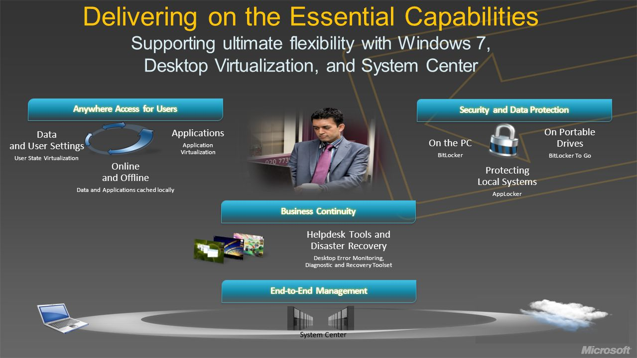Delivering on the Essential Capabilities Supporting ultimate flexibility with Windows 7, Desktop Virtualization, and System Center End-to-End Management Anywhere Access for Users Applications Application Virtualization Data and User Settings User State Virtualization Online and Offline Data and Applications cached locally Business Continuity Helpdesk Tools and Disaster Recovery Desktop Error Monitoring, Diagnostic and Recovery Toolset Security and Data Protection Protecting Local Systems AppLocker On the PC BitLocker On Portable Drives BitLocker To Go