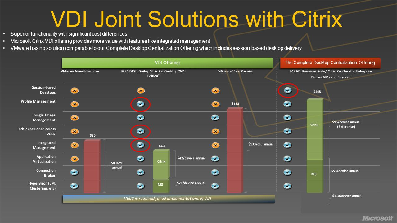 VDI Joint Solutions with Citrix Superior functionality with significant cost differences Microsoft-Citrix VDI offering provides more value with features like integrated management VMware has no solution comparable to our Complete Desktop Centralization Offering which includes session-based desktop delivery VDI Offering The Complete Desktop Centralization Offering