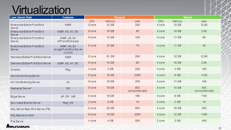 Virtualization 12 Physical CPUMemoryUser 8 core12 GB20K 8 core16 GB5K 8 core12 GB10K 8 core12 GB7K 8 core16 GB25K 8 core16 GB5K 4 core4 GB20K 8 core16