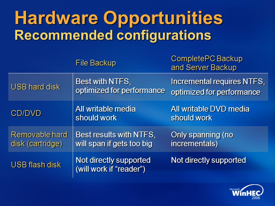 Hardware Opportunities Recommended configurations File Backup CompletePC Backup and Server Backup USB hard disk Best with NTFS, optimized for performance Incremental requires NTFS, optimized for performance CD/DVD All writable media should work All writable DVD media should work Removable hard disk (cartridge) Best results with NTFS, will span if gets too big Only spanning (no incrementals) USB flash disk Not directly supported (will work if reader ) Not directly supported