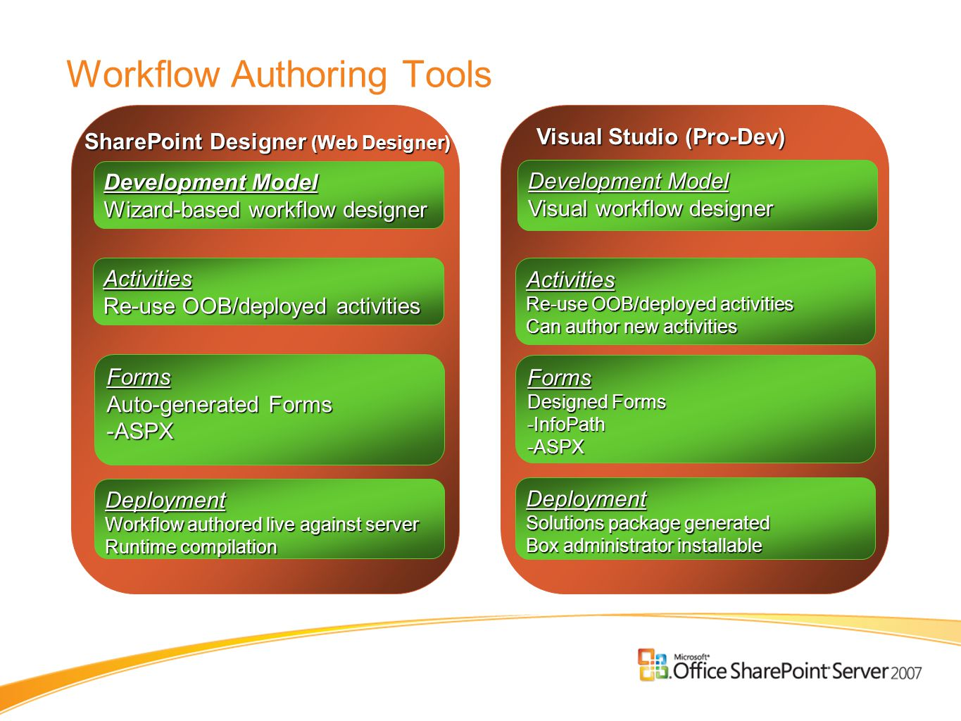 Workflow Authoring Tools SharePoint Designer (Web Designer) Activities Re-use OOB/deployed activities Forms Auto-generated Forms -ASPX Deployment Workflow authored live against server Runtime compilation Development Model Wizard-based workflow designer Visual Studio (Pro-Dev) Activities Re-use OOB/deployed activities Can author new activities Forms Designed Forms -InfoPath-ASPX Deployment Solutions package generated Box administrator installable Development Model Visual workflow designer