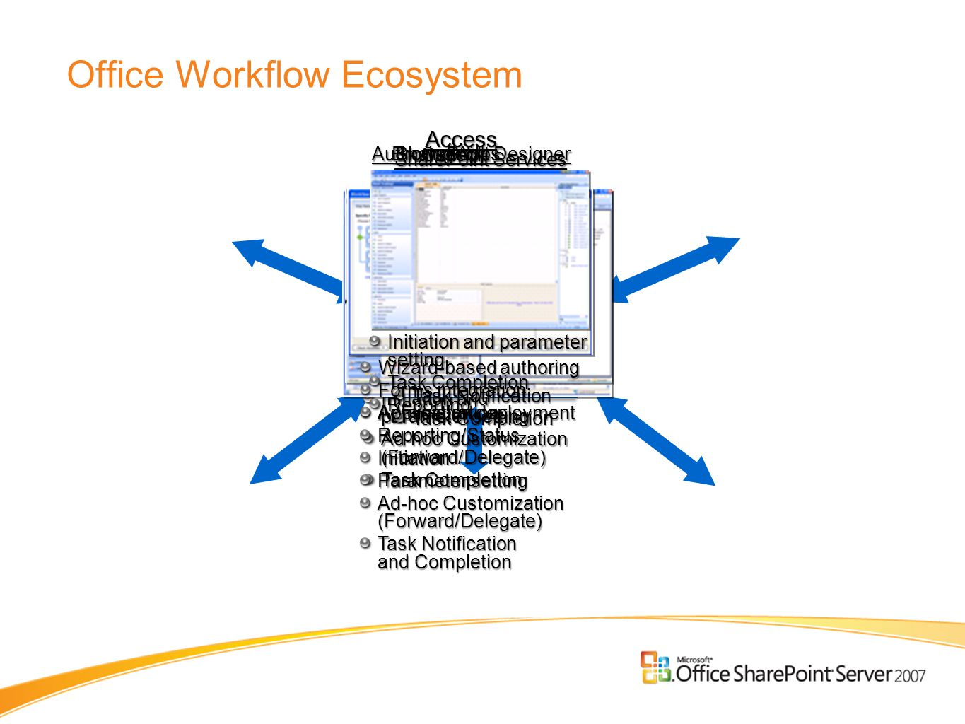 Office Workflow Ecosystem SharePoint Services WFWFWebServiceWebService HistoryListHistoryListReporting & Admin Reporting SourceListSourceListTaskListTaskList Initiation and parameter setting Ad-hoc Customization (Forward/Delegate) Task Completion Authoring Apps Browser UI AdministrationReporting/StatusInitiation Parameter setting Ad-hoc Customization (Forward/Delegate) Task Notification and Completion Outlook Task Notification Task Completion SharePoint Designer Wizard-based authoring Forms integration Application deployment Access Initiation and parameter setting Task Completion Reporting