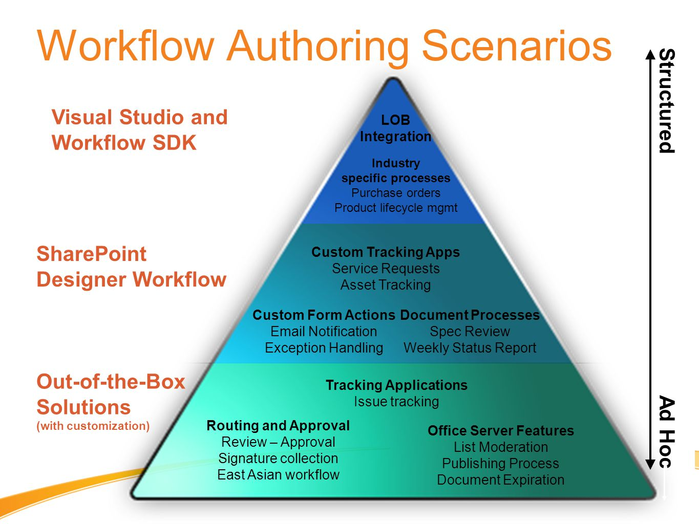 Workflow Authoring Scenarios Visual Studio and Workflow SDK Out-of-the-Box Solutions (with customization) SharePoint Designer Workflow Routing and Approval Review – Approval Signature collection East Asian workflow Structured Ad Hoc Office Server Features List Moderation Publishing Process Document Expiration Tracking Applications Issue tracking LOB Integration Custom Form Actions Email Notification Exception Handling Document Processes Spec Review Weekly Status Report Custom Tracking Apps Service Requests Asset Tracking Industry specific processes Purchase orders Product lifecycle mgmt