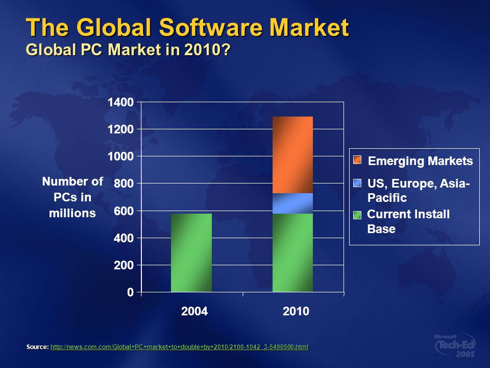 Reasons to Go Global Increasing market Local Indian market largely untapped.