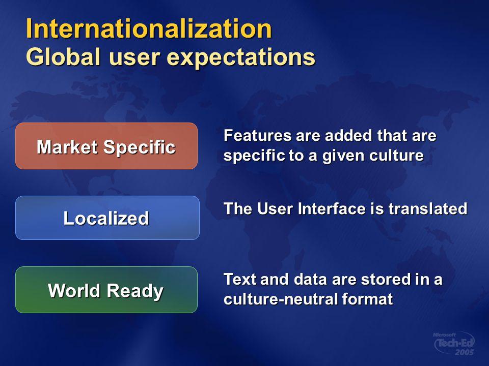 Definitions DefinitionsGlobalizationLocalizabilityLocalizationResources