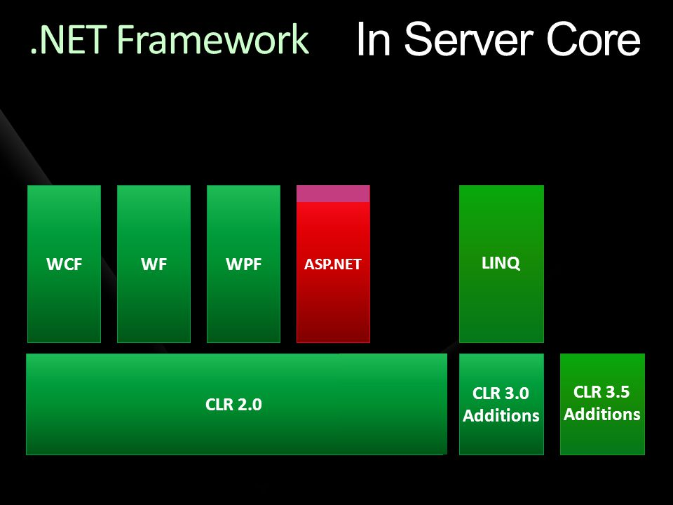 CLR 2.0 ASP.NET WPF.NET Framework LINQ CLR 3.0 Additions CLR 3.0 Additions CLR 3.5 Additions CLR 3.5 Additions WPF WCF WF In Server Core