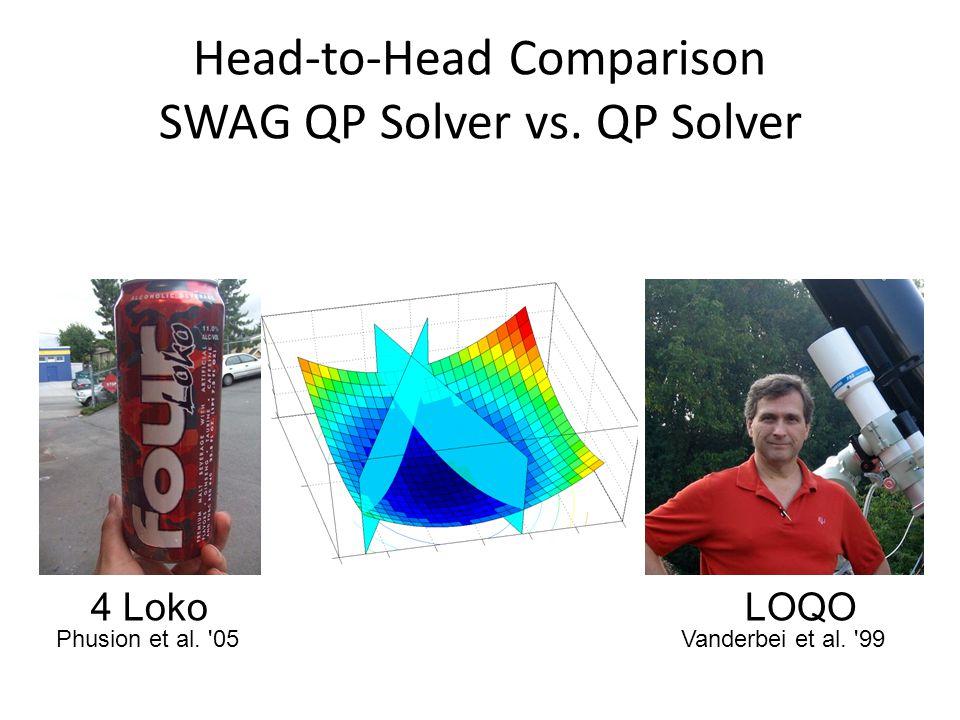 Head-to-Head Comparison SWAG QP Solver vs. QP Solver 4 LokoLOQO Vanderbei et al. '99Phusion et al. '05
