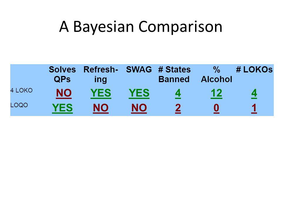 A Bayesian Comparison Solves QPs Refresh- ing SWAG# States Banned % Alcohol # LOKOs 4 LOKO NOYES 4124 LOQO YESNO 201