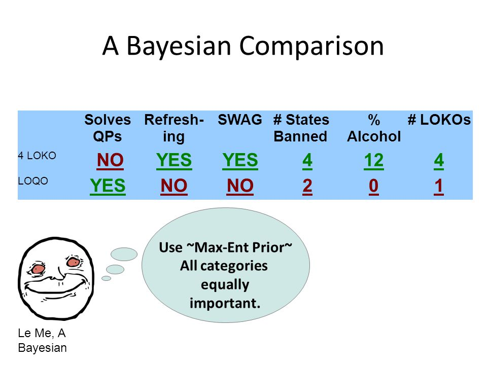 A Bayesian Comparison Solves QPs Refresh- ing SWAG# States Banned % Alcohol # LOKOs 4 LOKO NOYES 4124 LOQO YESNO 201 Use ~Max-Ent Prior~ All categories equally important.