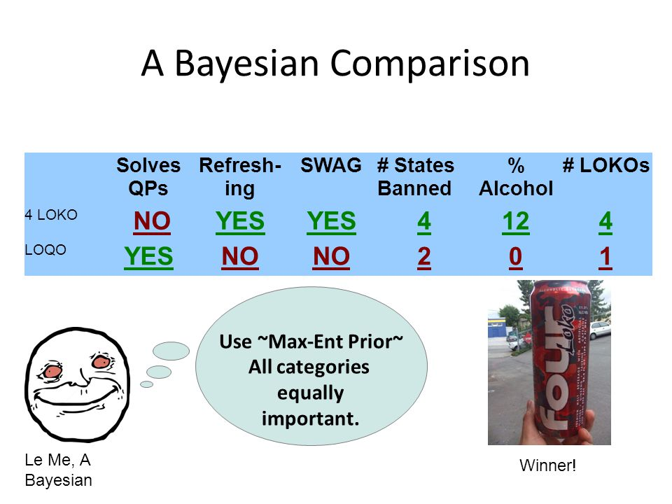 A Bayesian Comparison Solves QPs Refresh- ing SWAG# States Banned % Alcohol # LOKOs 4 LOKO NOYES 4124 LOQO YESNO 201 Use ~Max-Ent Prior~ All categorie