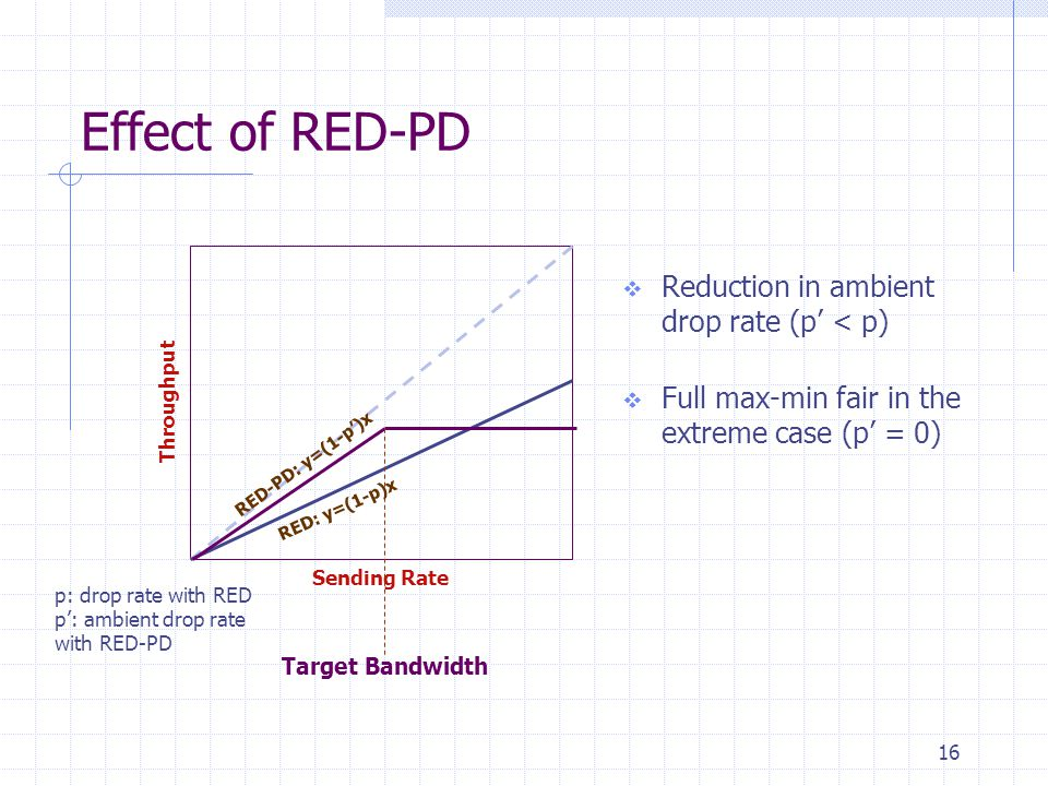 16 Effect of RED-PD  Reduction in ambient drop rate (p' < p)  Full max-min fair in the extreme case (p' = 0) ThroughputSending Rate Target Bandwidth RED-PD: y=(1-p')x RED: y=(1-p)x p: drop rate with RED p': ambient drop rate with RED-PD