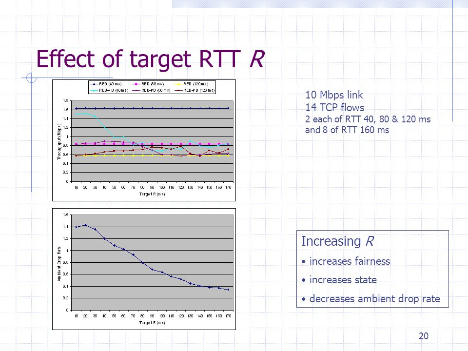 20 Effect of target RTT R 10 Mbps link 14 TCP flows 2 each of RTT 40, 80 & 120 ms and 8 of RTT 160 ms Increasing R increases fairness increases state