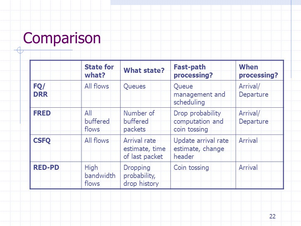 22 Comparison State for what. What state. Fast-path processing.