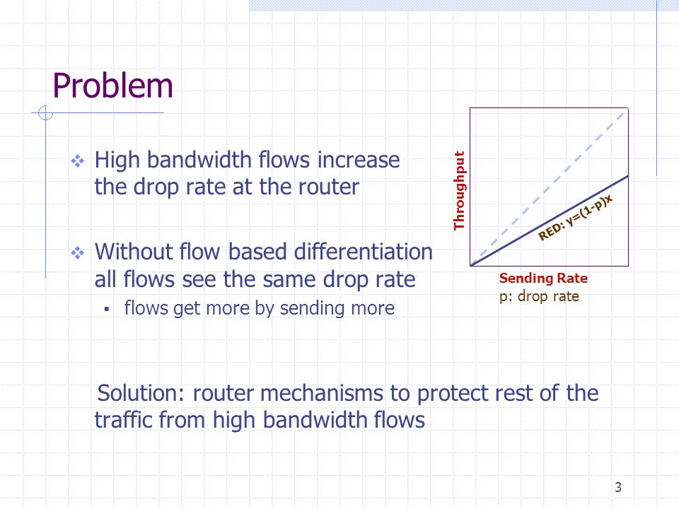 3 Problem  High bandwidth flows increase the drop rate at the router  Without flow based differentiation all flows see the same drop rate  flows get more by sending more Solution: router mechanisms to protect rest of the traffic from high bandwidth flows Throughput Sending Rate RED: y=(1-p)x p: drop rate