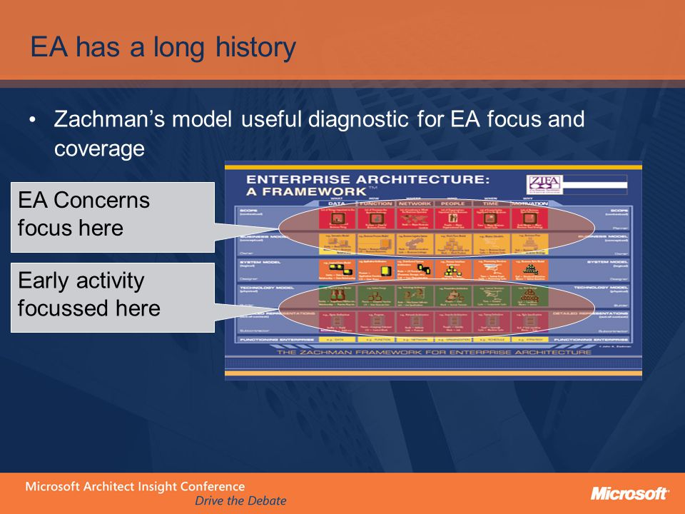 EA has a long history Zachman's model useful diagnostic for EA focus and coverage EA Concerns focus here Early activity focussed here