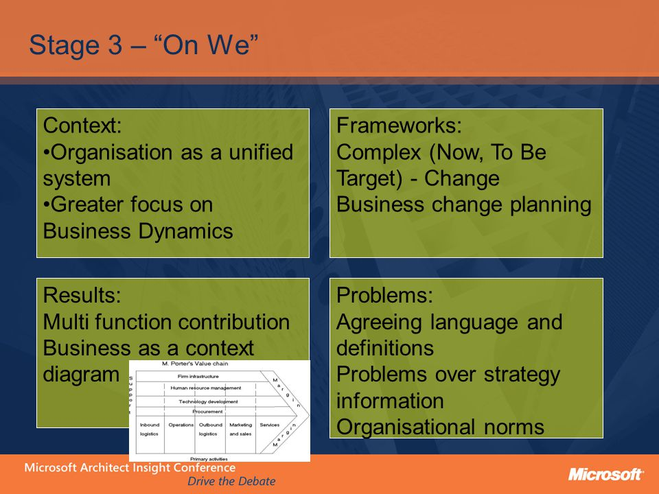 Stage 3 – On We Context: Organisation as a unified system Greater focus on Business Dynamics Frameworks: Complex (Now, To Be Target) - Change Business change planning Results: Multi function contribution Business as a context diagram Problems: Agreeing language and definitions Problems over strategy information Organisational norms