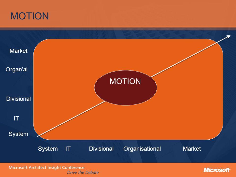 MOTION ITDivisionalOrganisationalSystemMarket System IT Divisional Organ'al Market MOTION