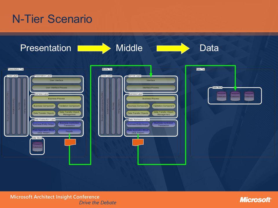 N-Tier Scenario PresentationMiddleData