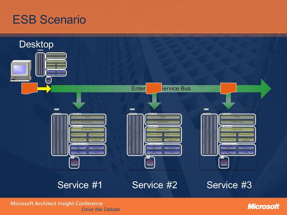 ESB Scenario Service #1Service #2Service #3 Desktop