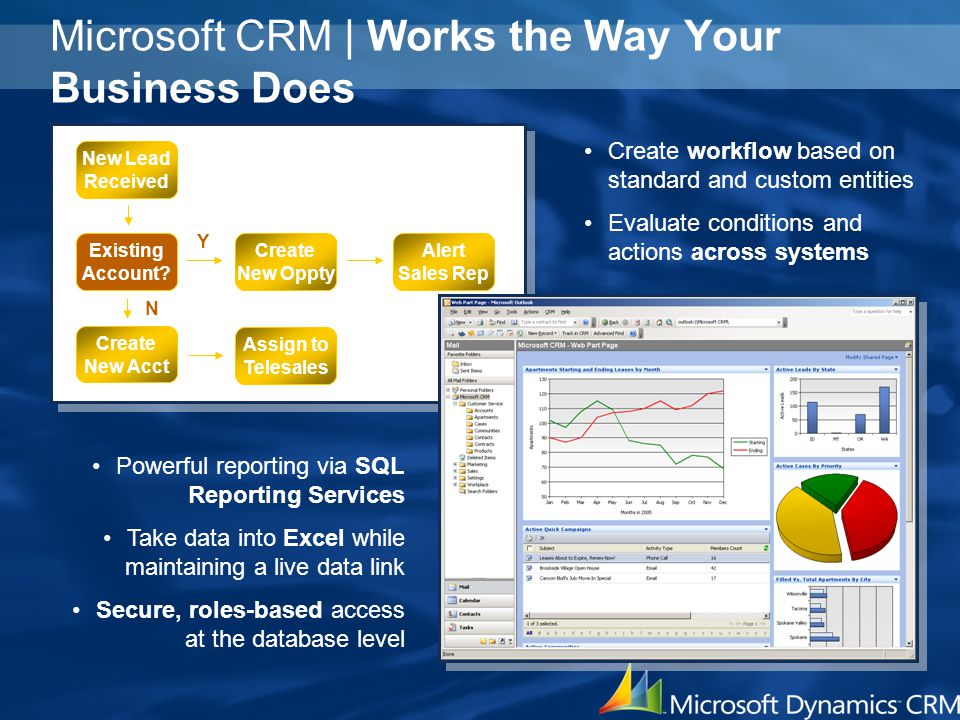 Microsoft CRM | Works the Way Your Business Does Powerful reporting via SQL Reporting Services Take data into Excel while maintaining a live data link