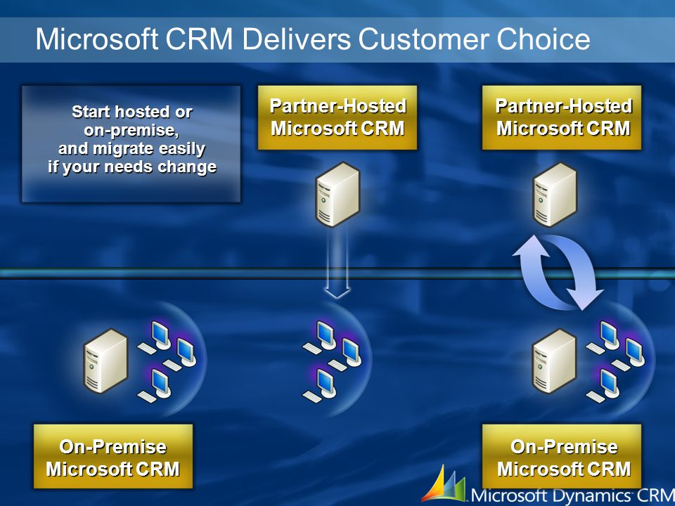 Microsoft CRM Delivers Customer Choice On-Premise Microsoft CRM Partner-Hosted On-Premise Partner-Hosted Start hosted or on-premise, and migrate easil