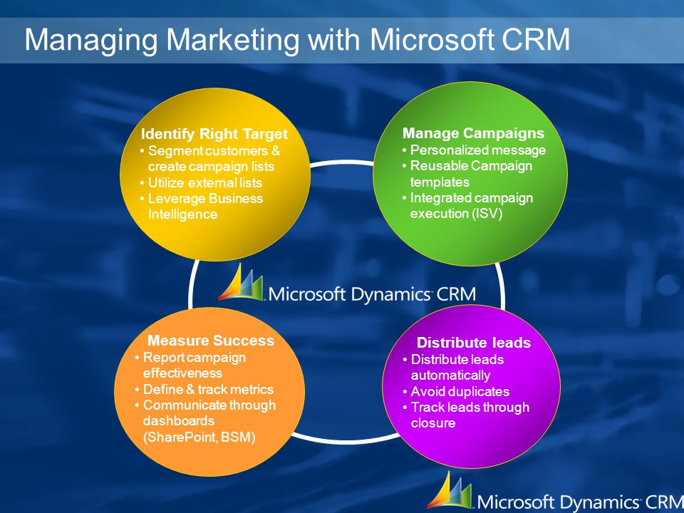 Managing Marketing with Microsoft CRM Measure Success Report campaign effectiveness Define & track metrics Communicate through dashboards (SharePoint,
