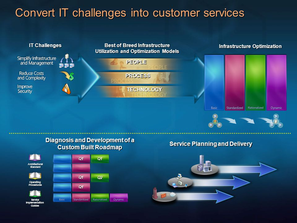 Convert IT challenges into customer services IT Challenges Best of Breed Infrastructure Utilization and Optimization Models Infrastructure Optimizatio
