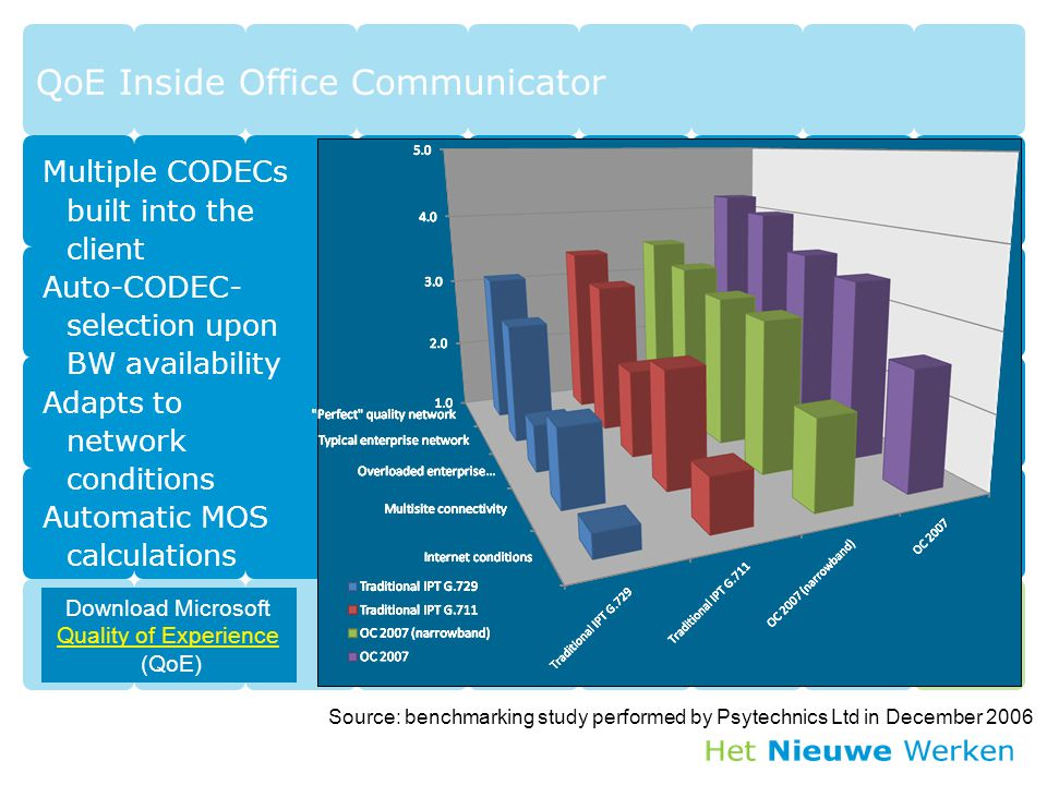 Source: benchmarking study performed by Psytechnics Ltd in December 2006 QoE Inside Office Communicator Multiple CODECs built into the client Auto-CODEC- selection upon BW availability Adapts to network conditions Automatic MOS calculations Download Microsoft Quality of Experience (QoE) Quality of Experience