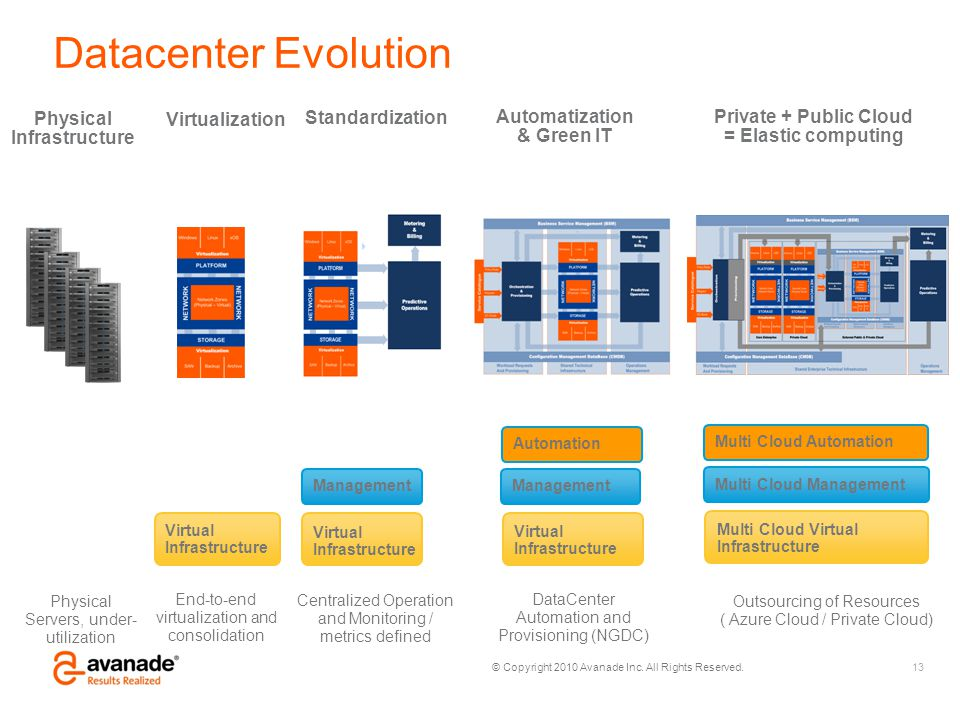© Copyright 2010 Avanade Inc. All Rights Reserved. Datacenter Evolution Physical Infrastructure Physical Servers, under- utilization Outsourcing of Re