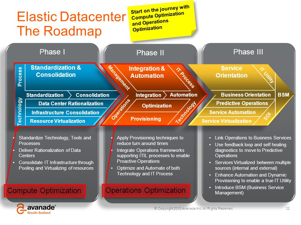 © Copyright 2010 Avanade Inc. All Rights Reserved. Phase II Phase III Phase I Elastic Datacenter The Roadmap Standardization & Consolidation Integrati