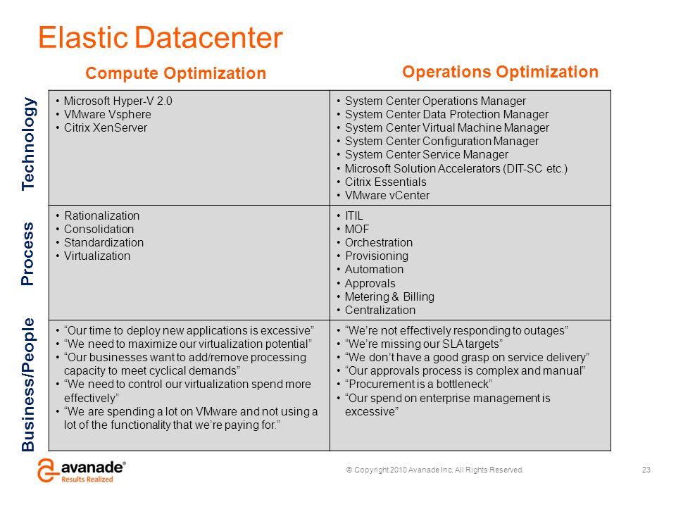 © Copyright 2010 Avanade Inc. All Rights Reserved. Elastic Datacenter Microsoft Hyper-V 2.0 VMware Vsphere Citrix XenServer System Center Operations M