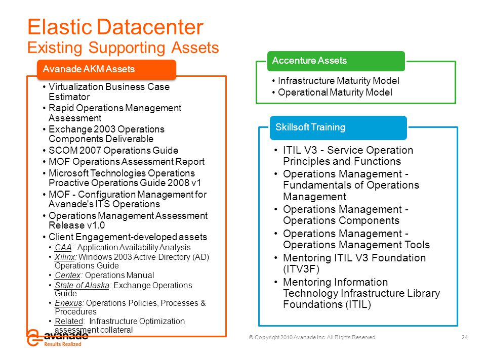 © Copyright 2010 Avanade Inc. All Rights Reserved. Elastic Datacenter Existing Supporting Assets 24 Virtualization Business Case Estimator Rapid Opera