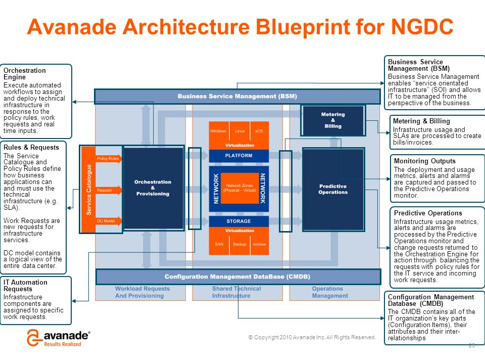 © Copyright 2010 Avanade Inc. All Rights Reserved. Avanade Architecture Blueprint for NGDC 25 Rules & Requests The Service Catalogue and Policy Rules