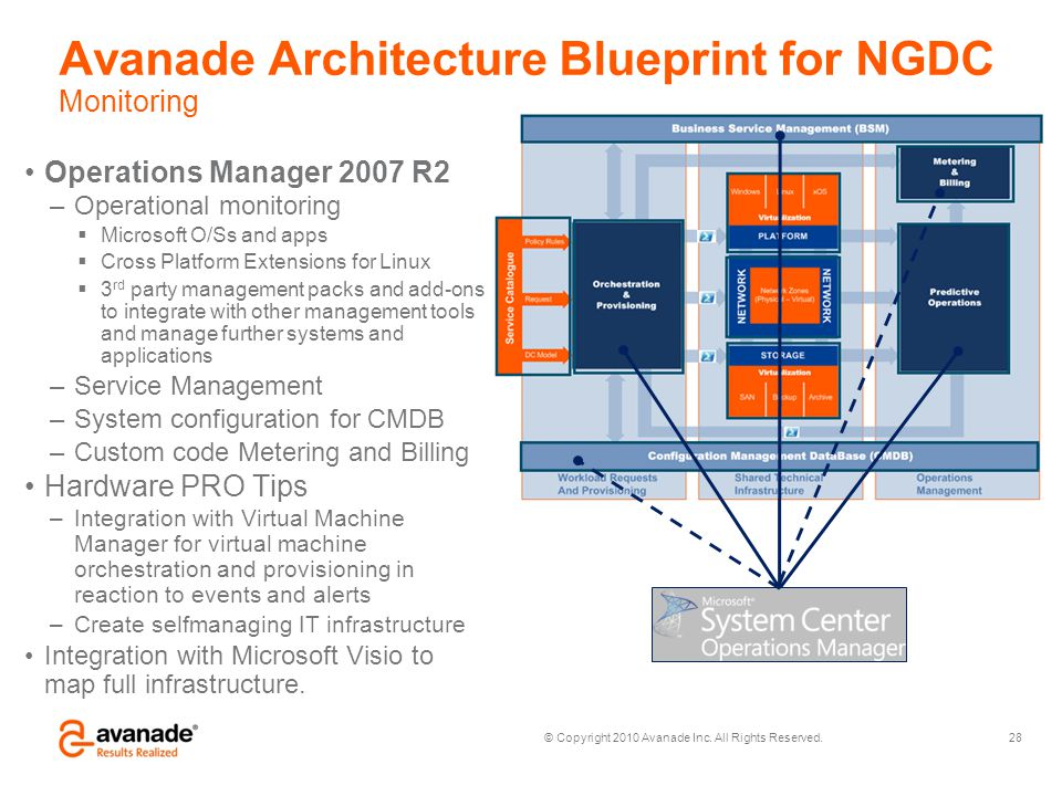 © Copyright 2010 Avanade Inc. All Rights Reserved. Avanade Architecture Blueprint for NGDC Monitoring 28 Operations Manager 2007 R2 –Operational monit