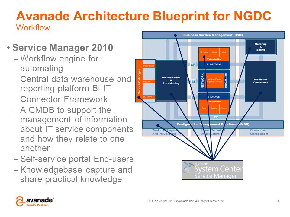 © Copyright 2010 Avanade Inc. All Rights Reserved. Avanade Architecture Blueprint for NGDC Workflow 31 Service Manager 2010 –Workflow engine for autom