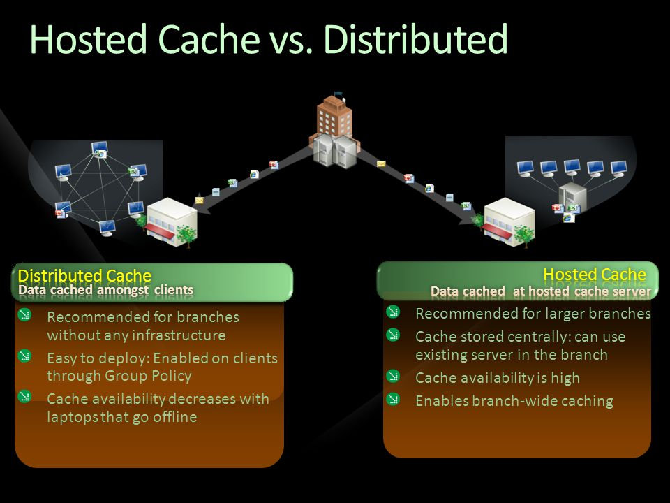 Recommended for larger branches Cache stored centrally: can use existing server in the branch Cache availability is high Enables branch-wide caching H