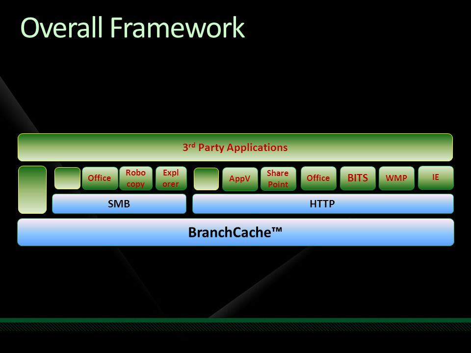 Overall Framework IE HTTP BranchCache™ SMB Expl orer 3 rd Party Applications Robo copy Office WMP BITS Office Share Point AppV