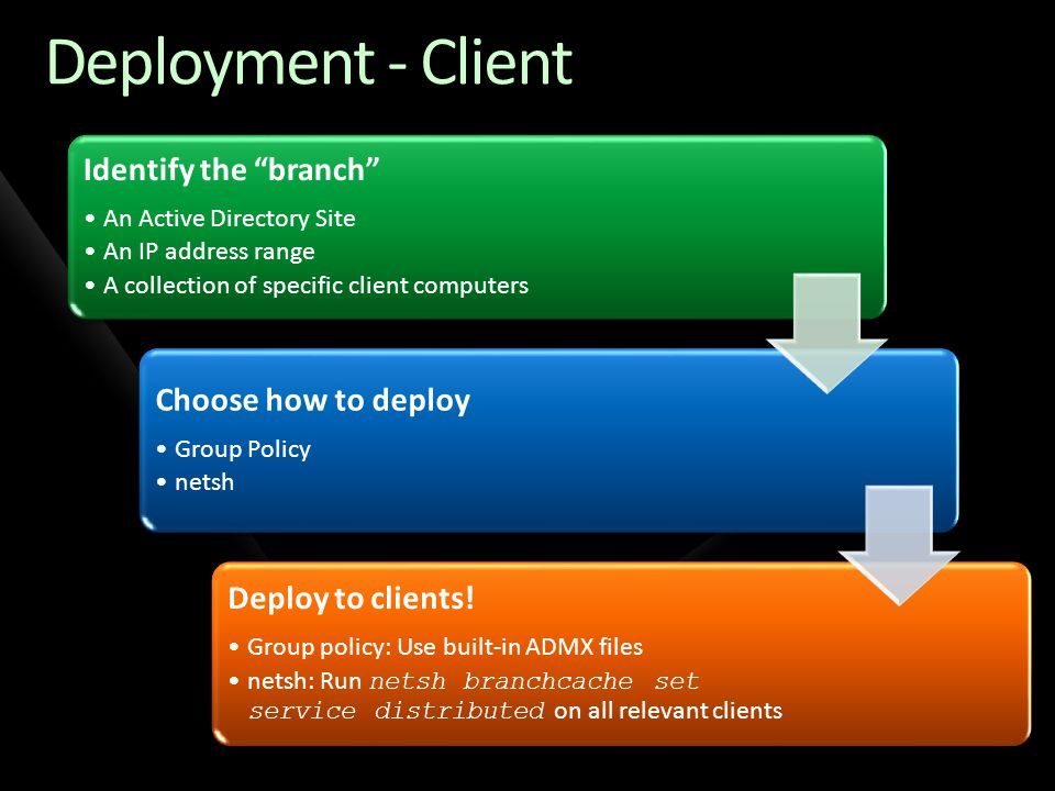 "Deployment - Client Identify the ""branch"" An Active Directory Site An IP address range A collection of specific client computers Choose how to deploy"
