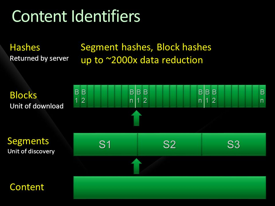 Content Identifiers S1S1S2S2S3S3 B1B1B1B1 B1B1B1B1 B2B2B2B2 B2B2B2B2 B1B1B1B1 B1B1B1B1 B2B2B2B2 B2B2B2B2 BnBnBnBn BnBnBnBn B1B1B1B1 B1B1B1B1 B2B2B2B2 B2B2B2B2 BnBnBnBn BnBnBnBn Content Segments Unit of discovery Blocks Unit of download Hashes Returned by server Segment hashes, Block hashes up to ~2000x data reduction BnBnBnBn BnBnBnBn