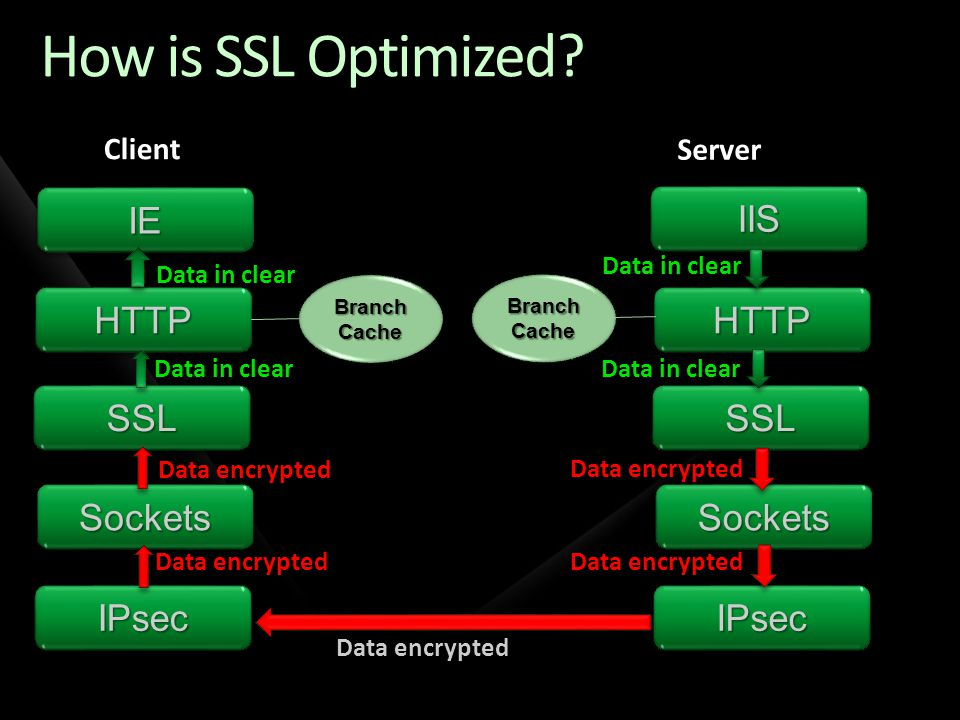 How is SSL Optimized.