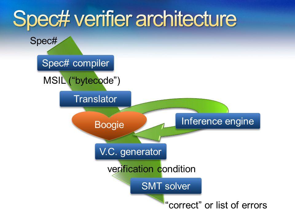 MSIL ( bytecode ) SMT solver V.C.