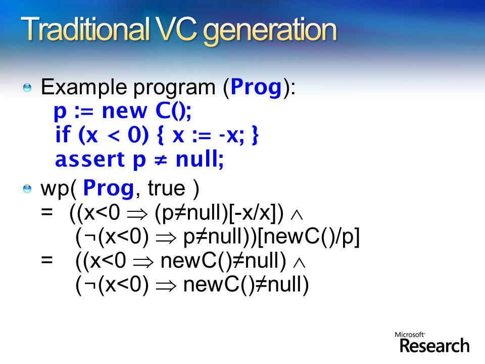 Example program ( Prog ): p := new C(); if (x < 0) { x := -x; } assert p ≠ null; wp( Prog, true ) =((x<0  (p≠null)[-x/x])  ( ¬ (x<0)  p≠null))[newC()/p] = ((x<0  newC()≠null)  ( ¬ (x<0)  newC()≠null)