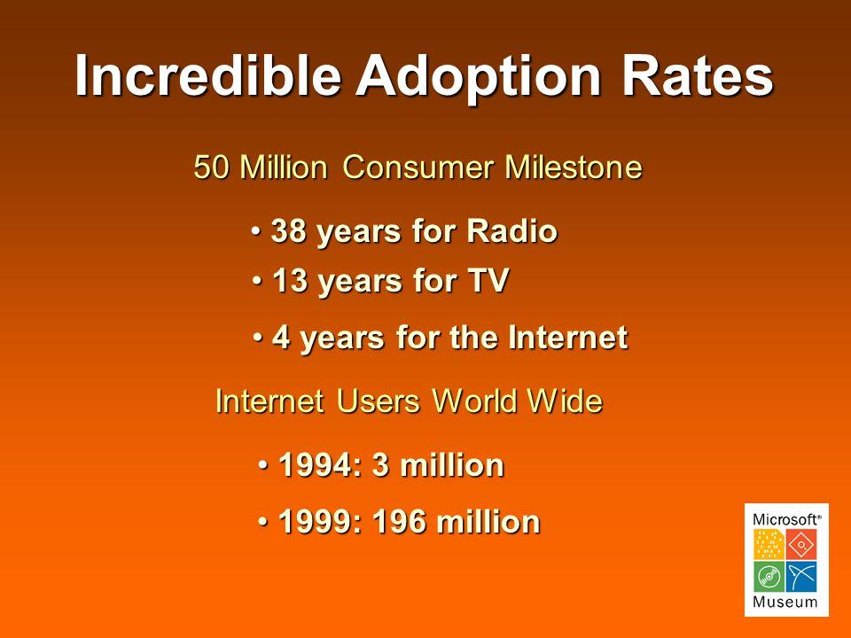 Incredible Adoption Rates 50 Million Consumer Milestone Internet Users World Wide 38 years for Radio 38 years for Radio 1994: 3 million 1994: 3 million 13 years for TV 13 years for TV 4 years for the Internet 4 years for the Internet 1999: 196 million 1999: 196 million
