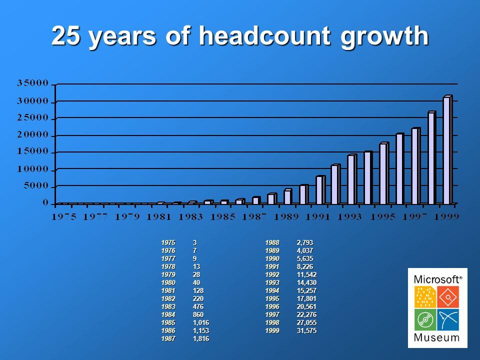 25 years of headcount growth 19751976197719781979198019811982198319841985198619871988198919901991199219931994199519961997199819993791328401282204768601,0161,1531,8162,7934,0375,6358,22611,54214,43015,25717,80120,56122,27627,05531,575