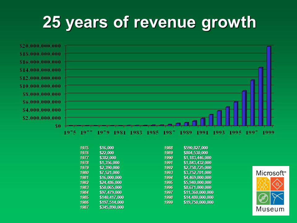 25 years of revenue growth 1975197619771978197919801981198219831984198519861987198819891990199119921993199419951996199719981999$16,000$22,000$382,000$1,356,000$2,390,000$7,521,000$16,000,000$24,486,000$50,065,000$97,479,000$140,417,000$197,514,000$345,890,000$590,827,000$804,530,000$1,183,446,000$1,843,432,000$2,758,725,000$3,752,701,000$4,469,000,000$5,940,000,000$8,671,000,000$11,360,000,000$14,480,000,000$19,750,000,000
