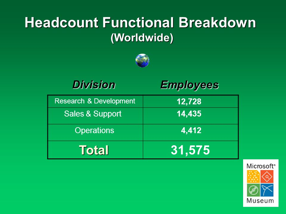 Headcount Functional Breakdown (Worldwide) Research & Development 12,728 Sales & Support 14,435 Operations 4,412 Total Total 31,575 Division Employees