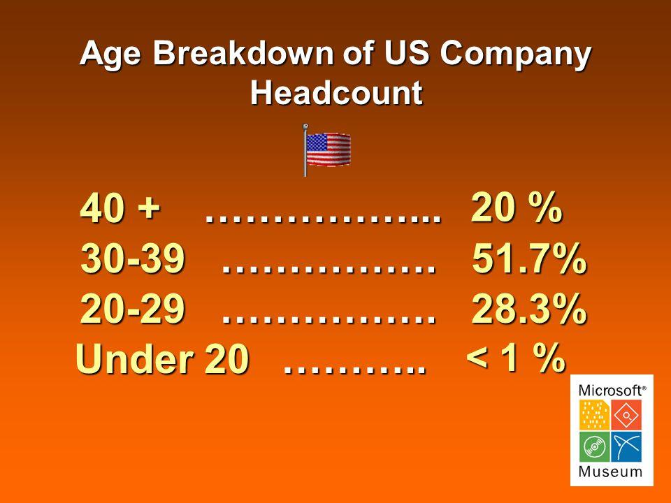 Age Breakdown of US Company Headcount 40 + 40 + 20 % 20 % ……………...